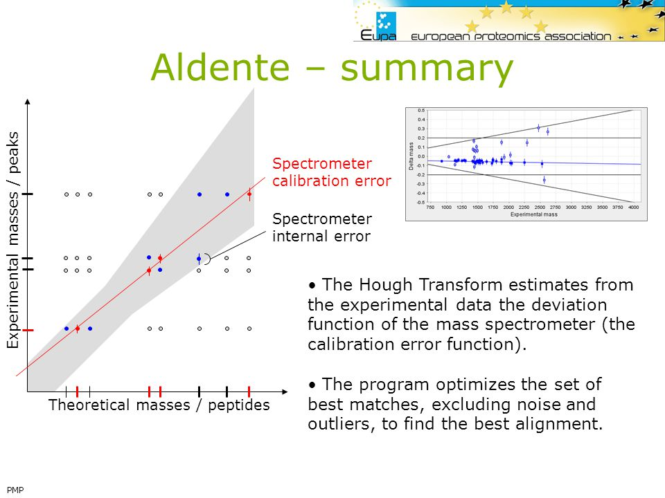 Aldente – summary Spectrometer. calibration error. internal error. Experimental masses / peaks.