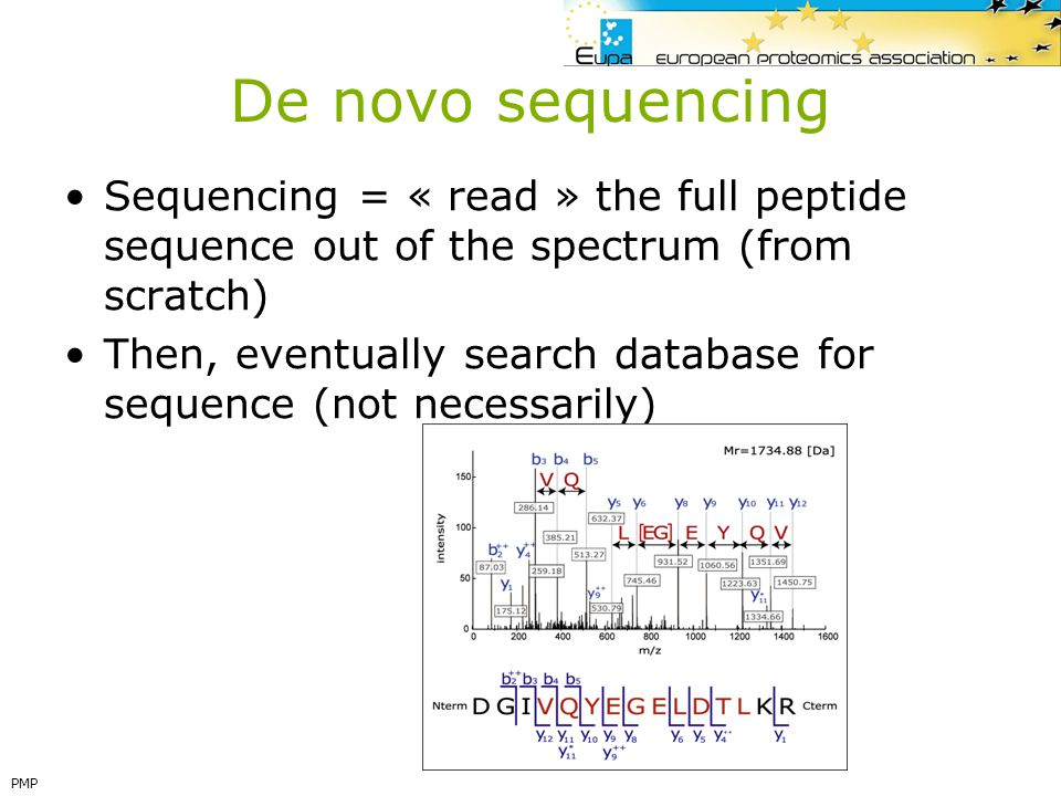 De novo sequencing Sequencing = « read » the full peptide sequence out of the spectrum (from scratch)