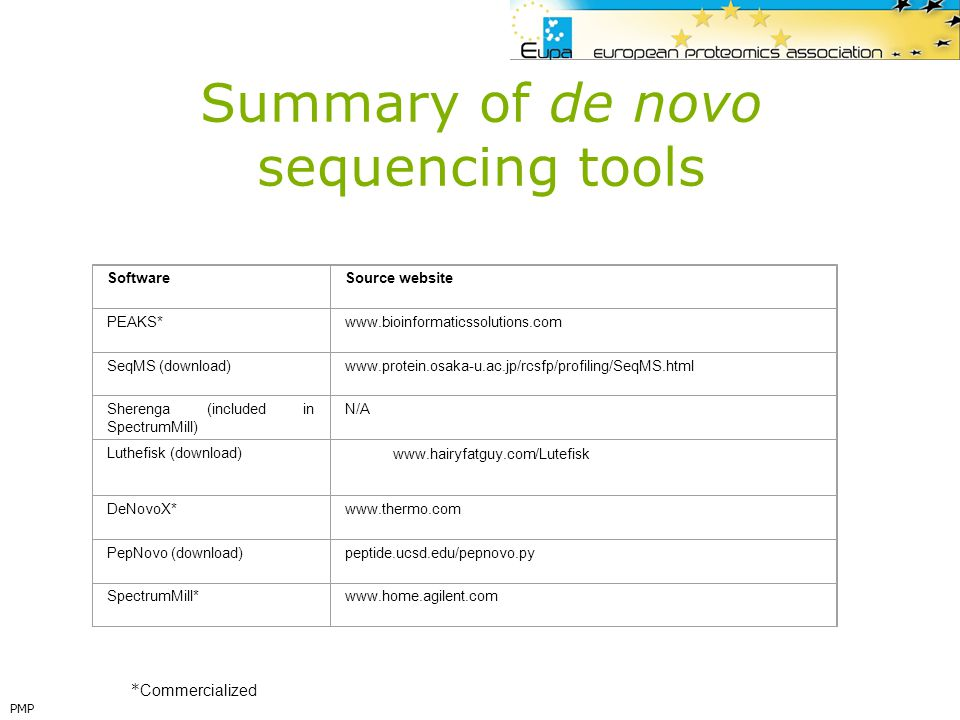 Summary of de novo sequencing tools