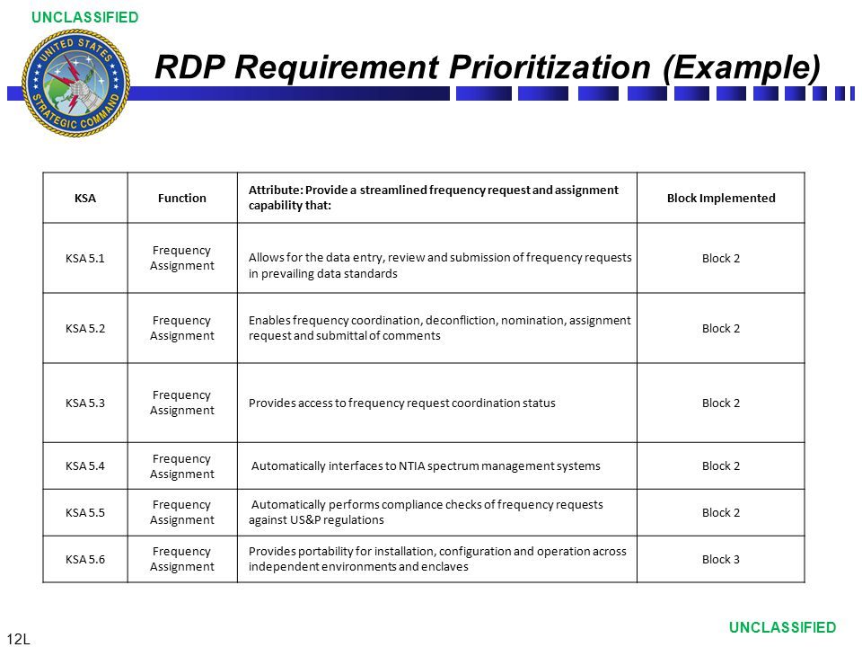 RDP Requirement Prioritization (Example)