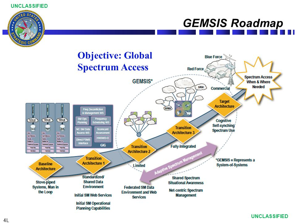 GEMSIS Roadmap Objective: Global Spectrum Access