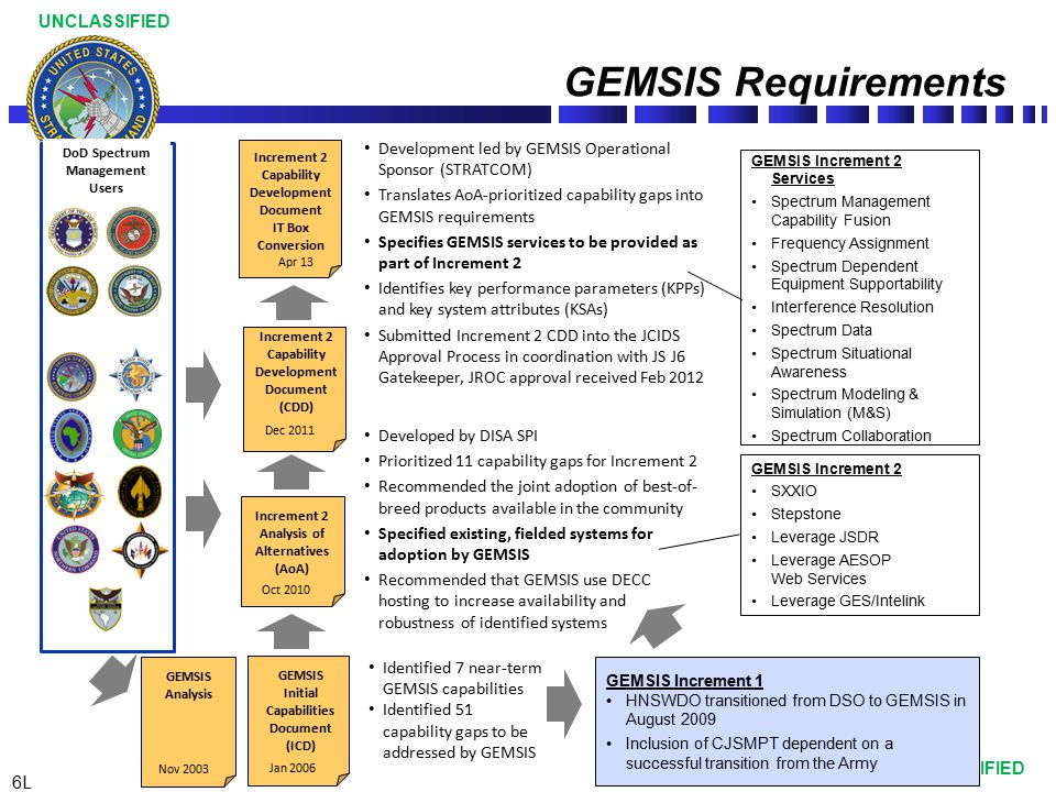 DoD Spectrum Management Users Initial Capabilities Document
