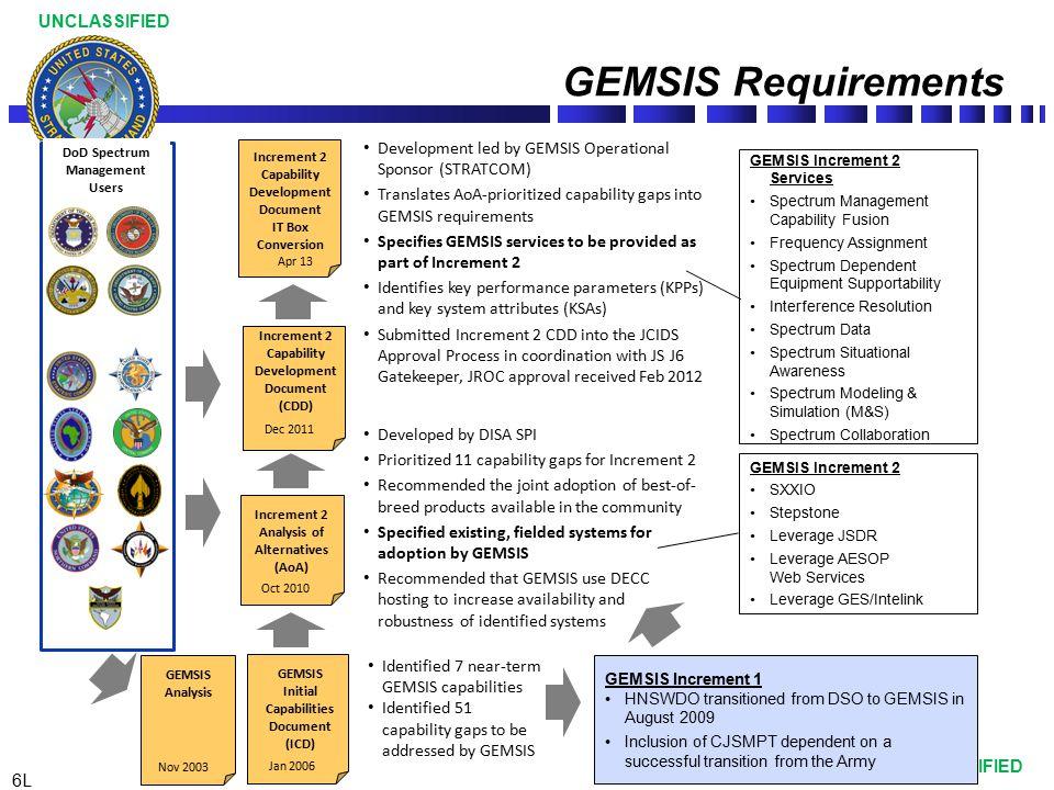DoD Spectrum Management Users Initial Capabilities Document