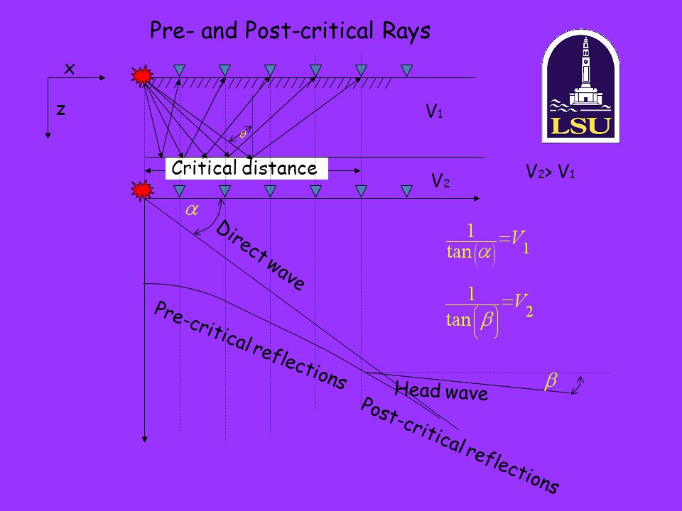 Pre- and Post-critical Rays