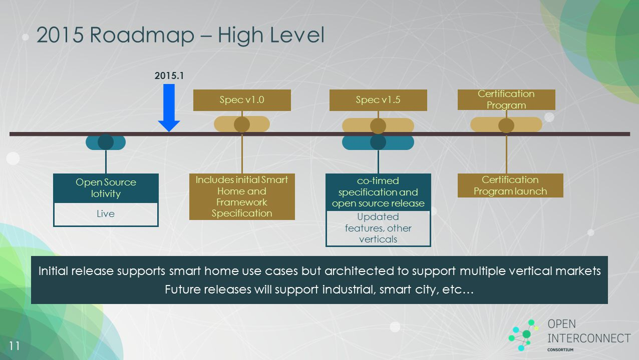 2015 Roadmap – High Level 2015.1. Spec v1.0. Spec v1.5. Certification Program. Open Source. Iotivity.