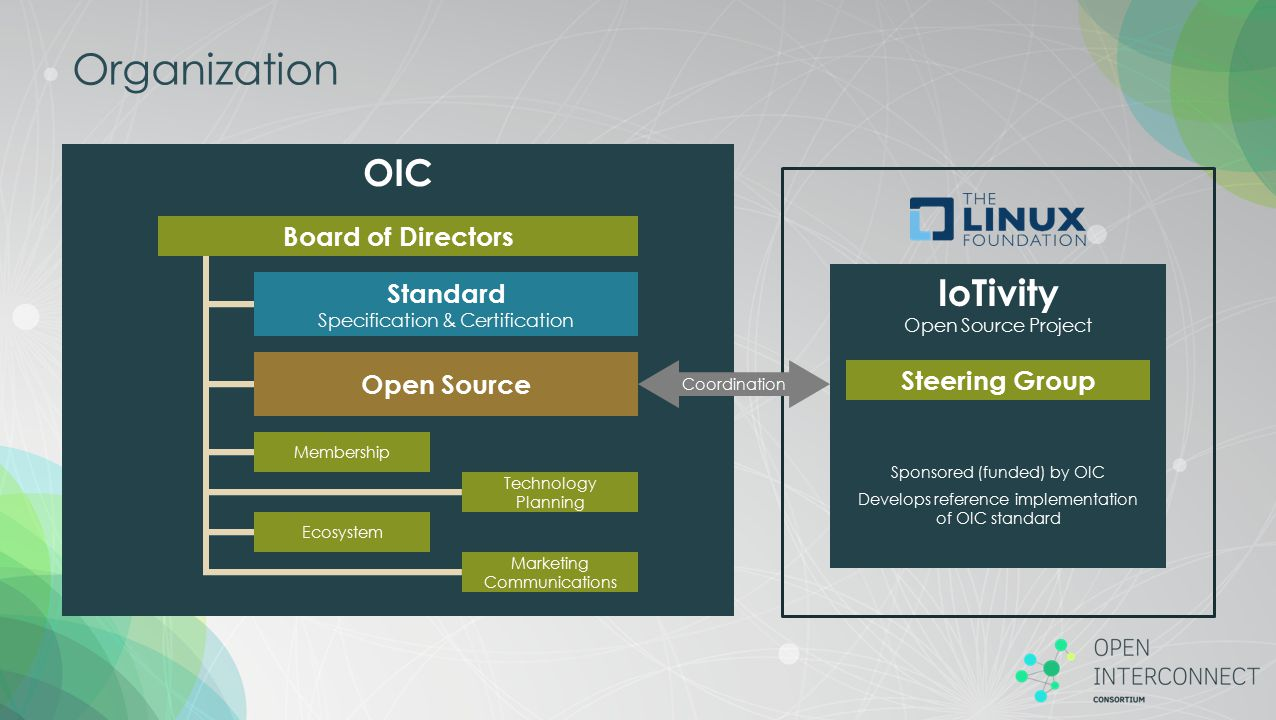 Organization OIC IoTivity Open Source Project Board of Directors