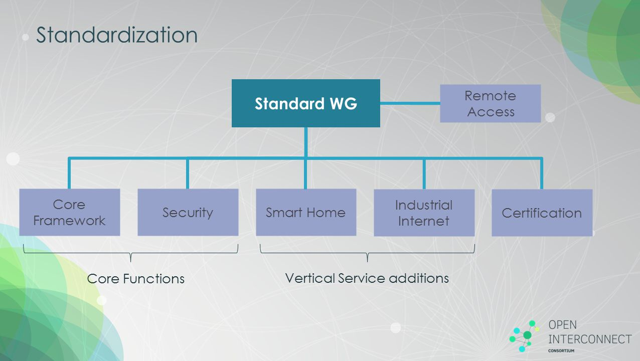 Standardization Standard WG Remote Access Core Framework Security