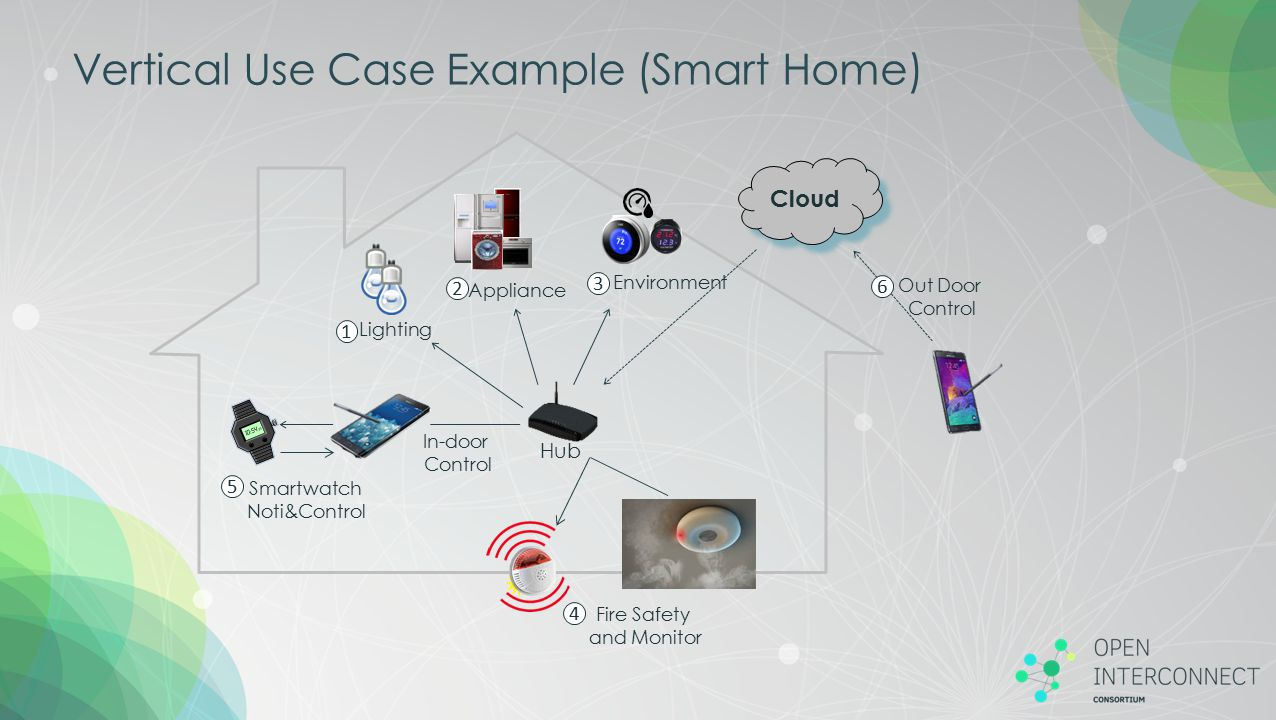 Vertical Use Case Example (Smart Home)
