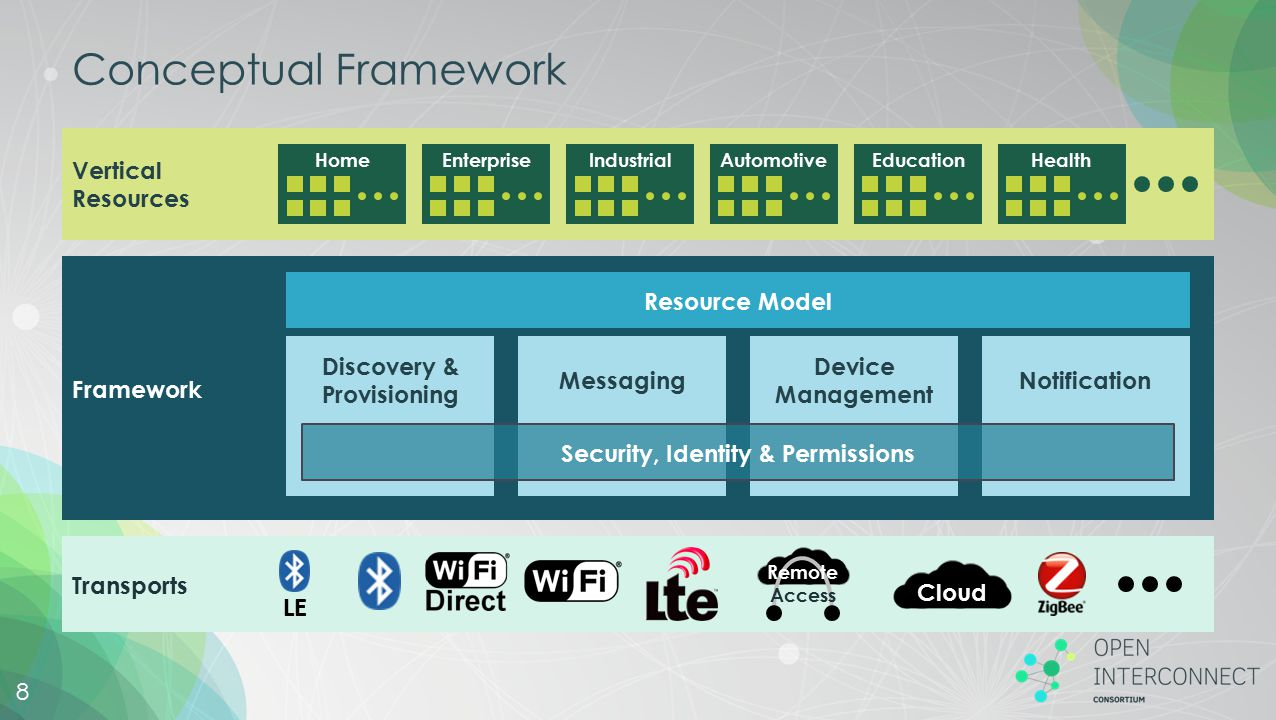 Discovery & Provisioning Security, Identity & Permissions