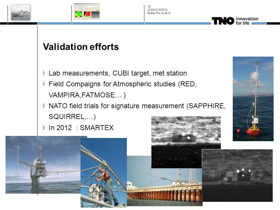 Validation efforts Lab measurements, CUBI target, met station