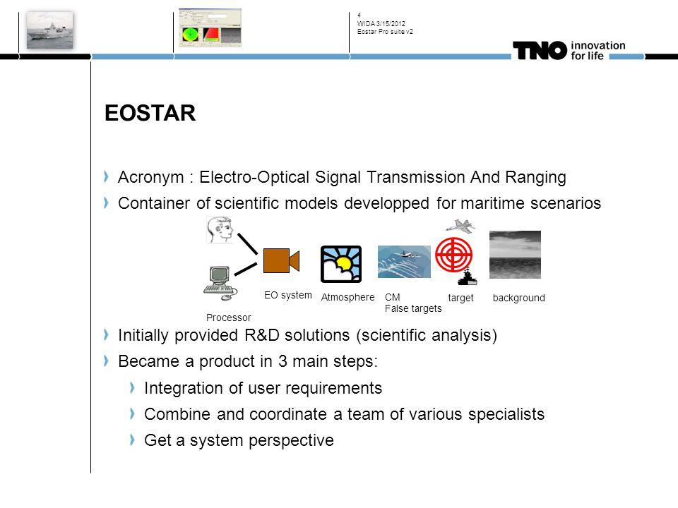 EOSTAR Acronym : Electro-Optical Signal Transmission And Ranging
