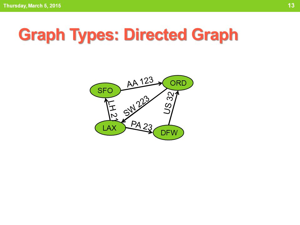 Graph Types: Directed Graph