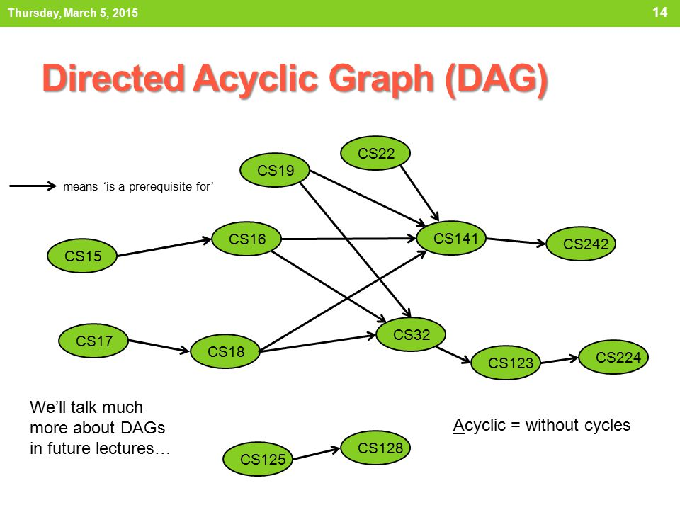 Directed Acyclic Graph (DAG)