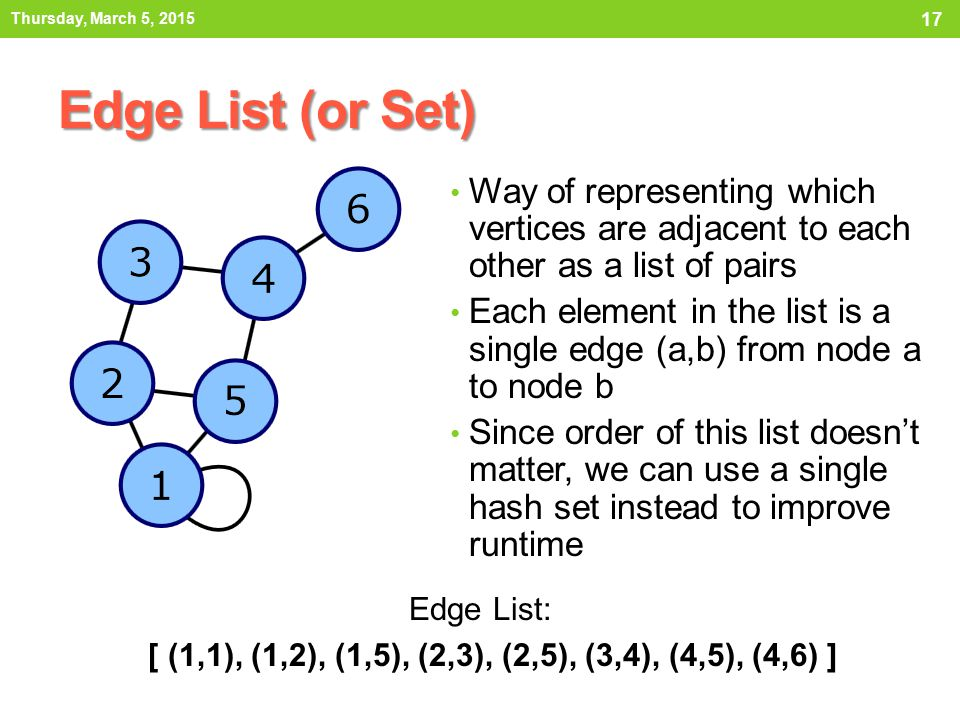 Thursday, March 5, 2015 Edge List (or Set) Way of representing which vertices are adjacent to each other as a list of pairs.