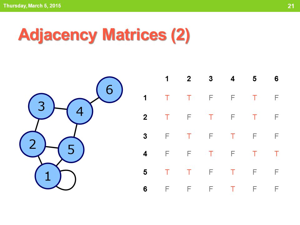 Thursday, March 5, 2015 Adjacency Matrices (2) 1 2 3 4 5 6 T F