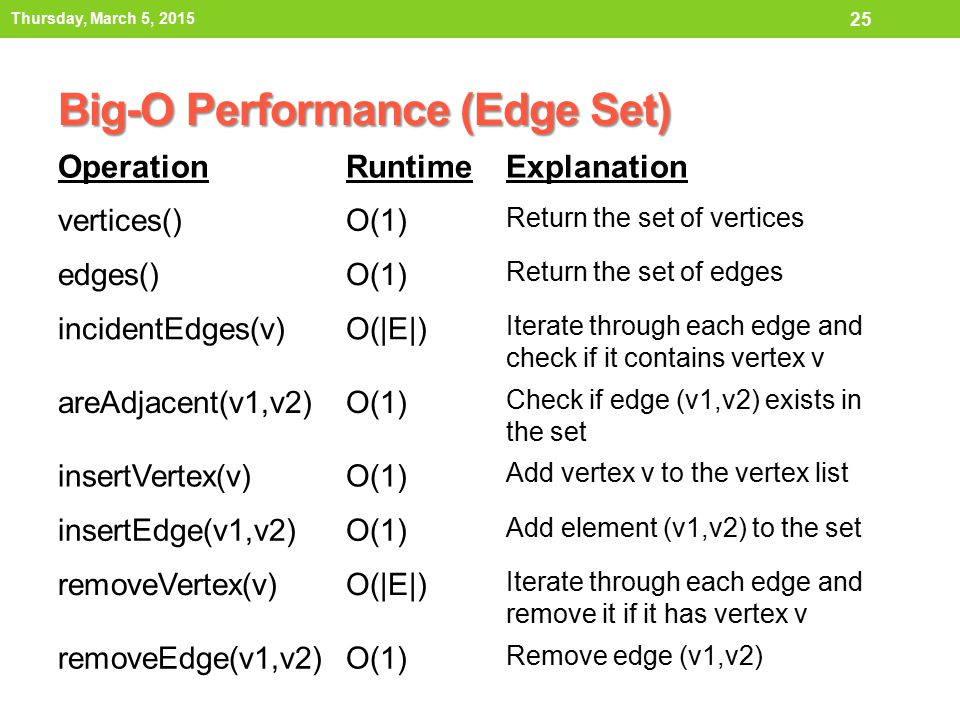 Big-O Performance (Edge Set)