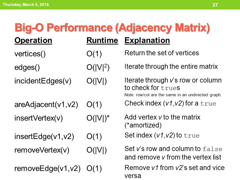 Big-O Performance (Adjacency Matrix)