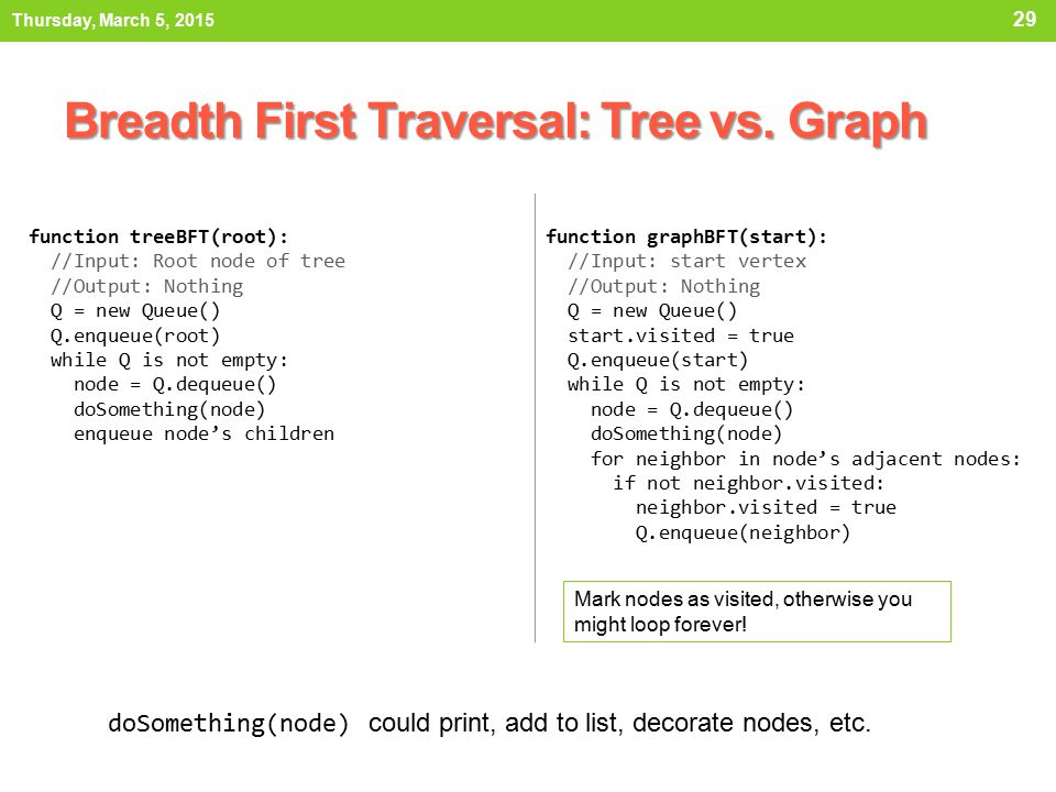 Breadth First Traversal: Tree vs. Graph