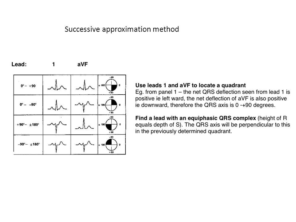 Successive approximation method