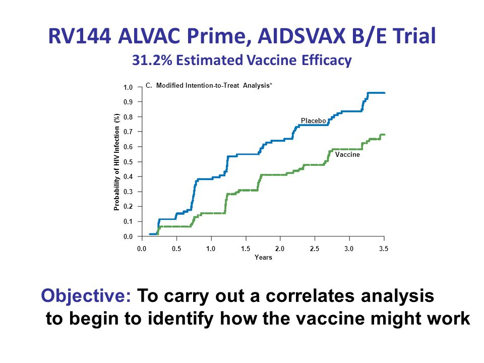 RV144 ALVAC Prime, AIDSVAX B/E Trial 31.2% Estimated Vaccine Efficacy
