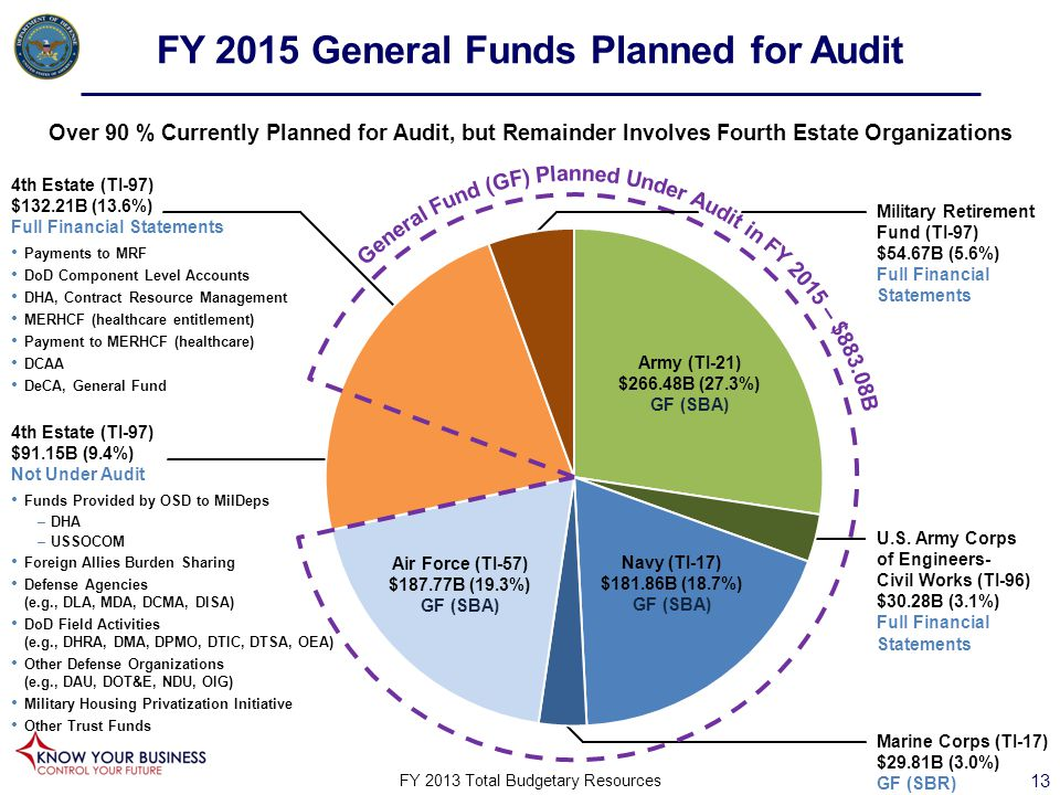 FY 2015 General Funds Planned for Audit