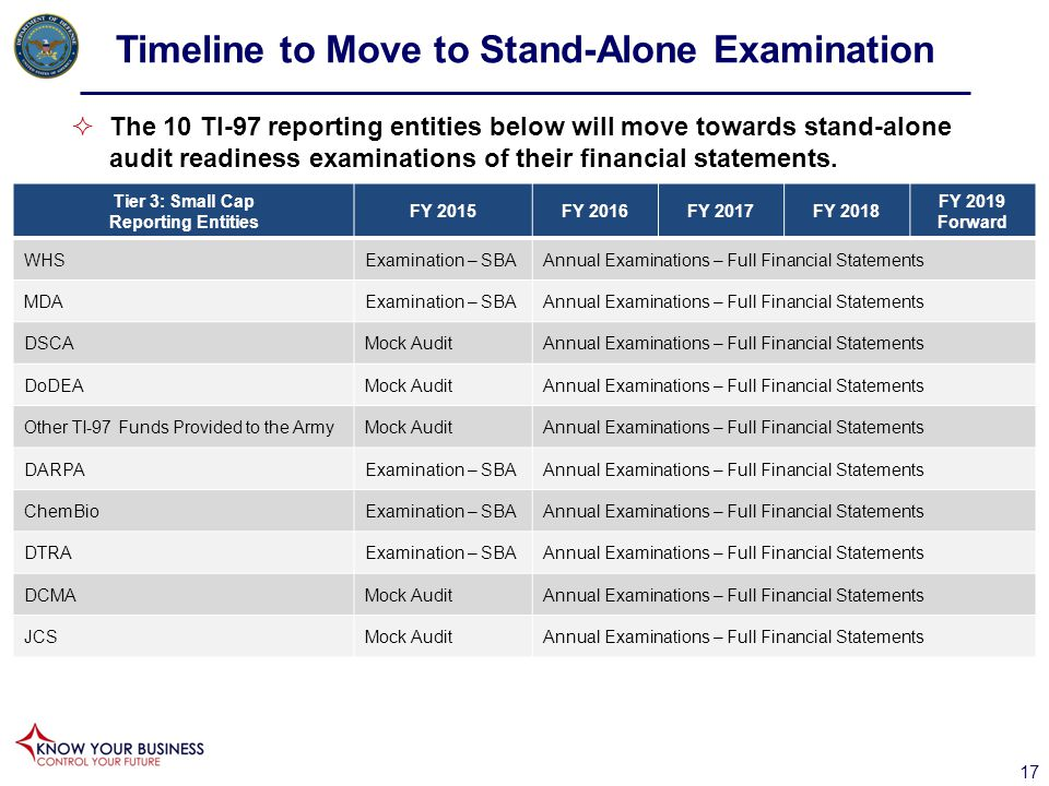 Timeline to Move to Stand-Alone Examination