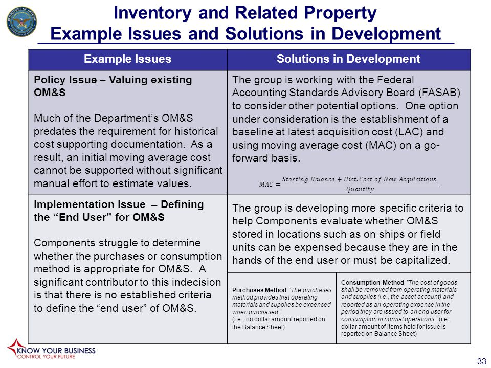 Inventory and Related Property