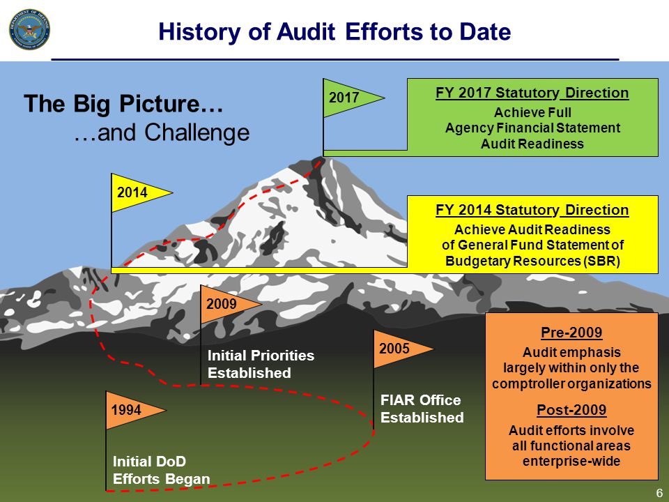 History of Audit Efforts to Date