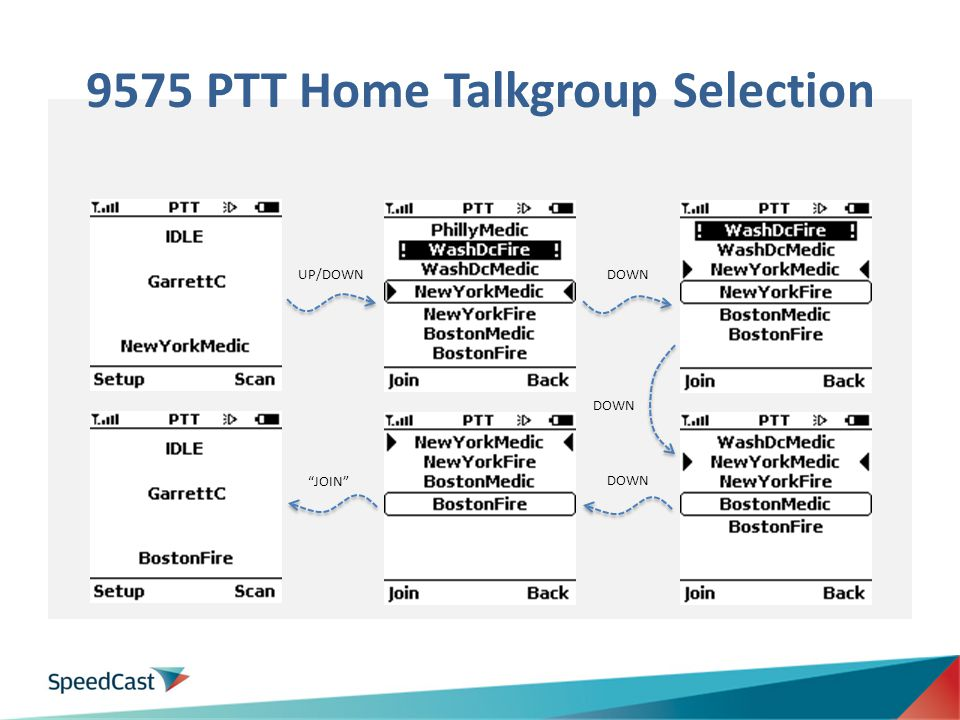 9575 PTT Home Talkgroup Selection