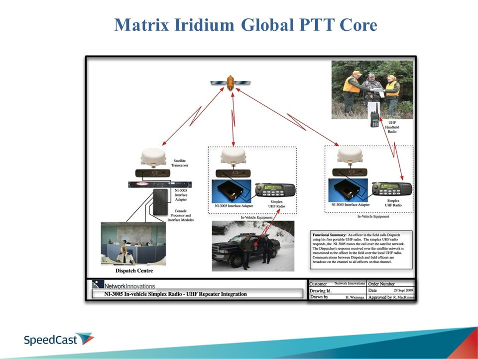 Matrix Iridium Global PTT Core