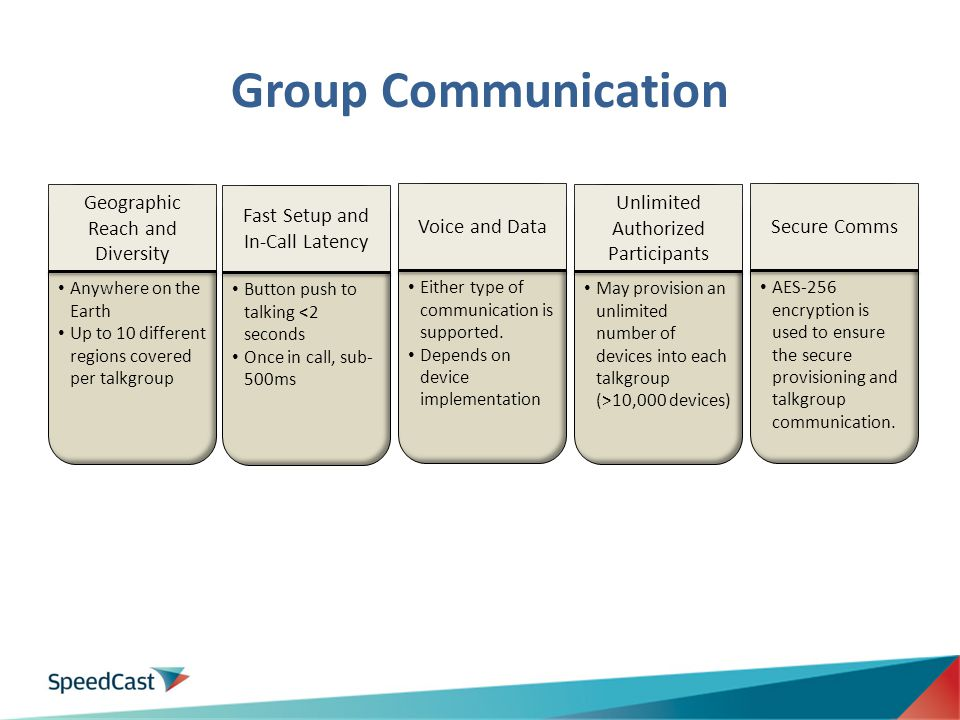 Group Communication Geographic Reach and Diversity
