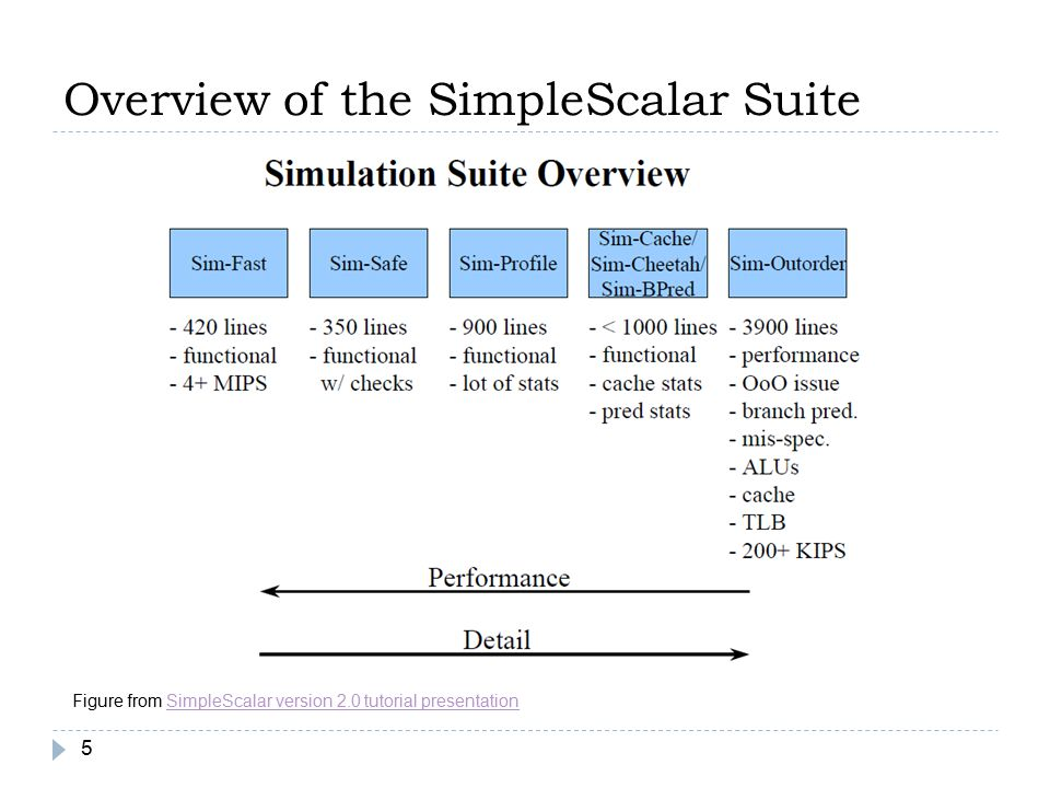 Overview of the SimpleScalar Suite