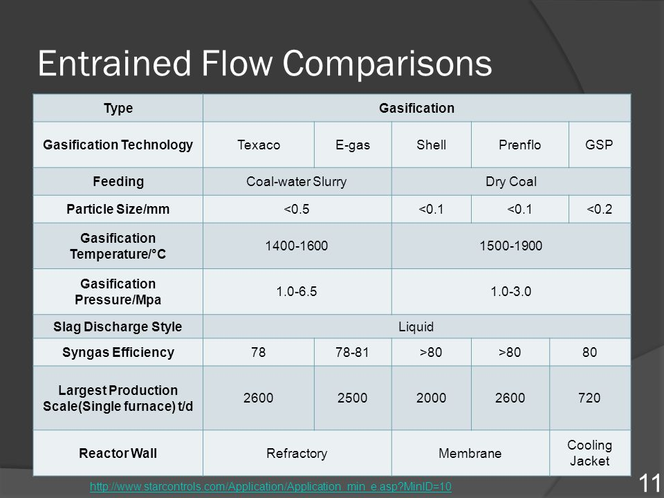 Entrained Flow Comparisons