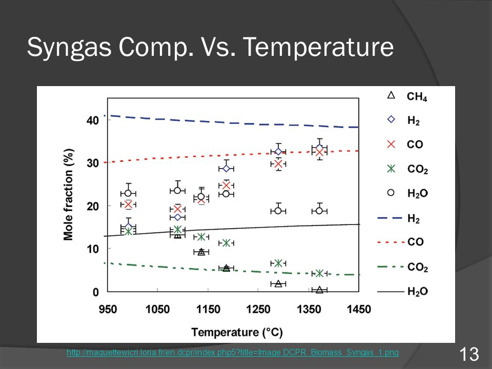 Syngas Comp. Vs. Temperature