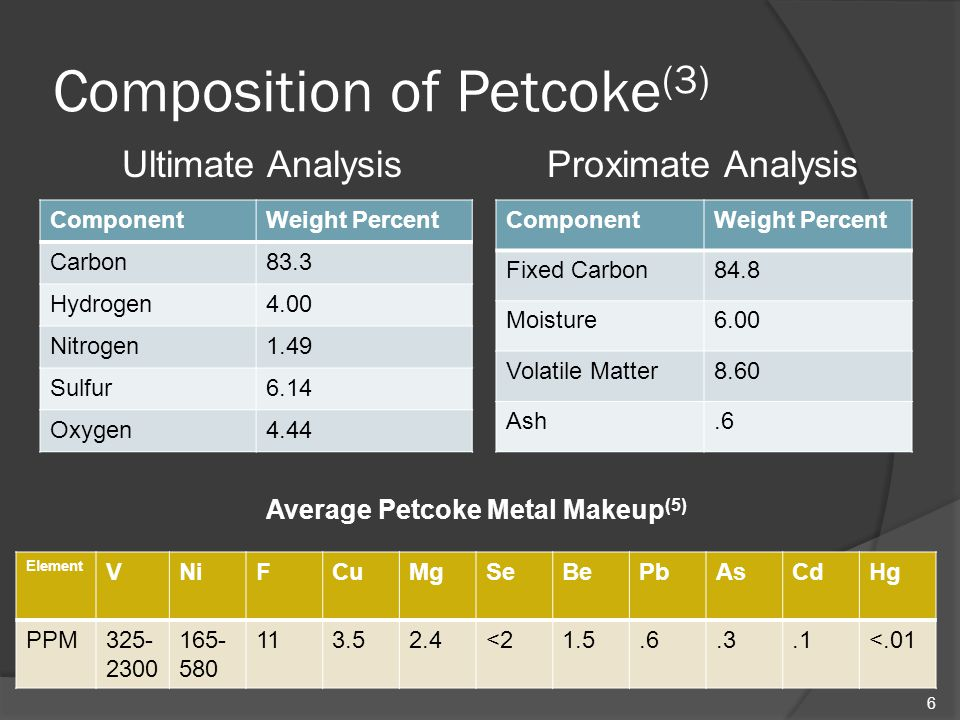 Composition of Petcoke(3)