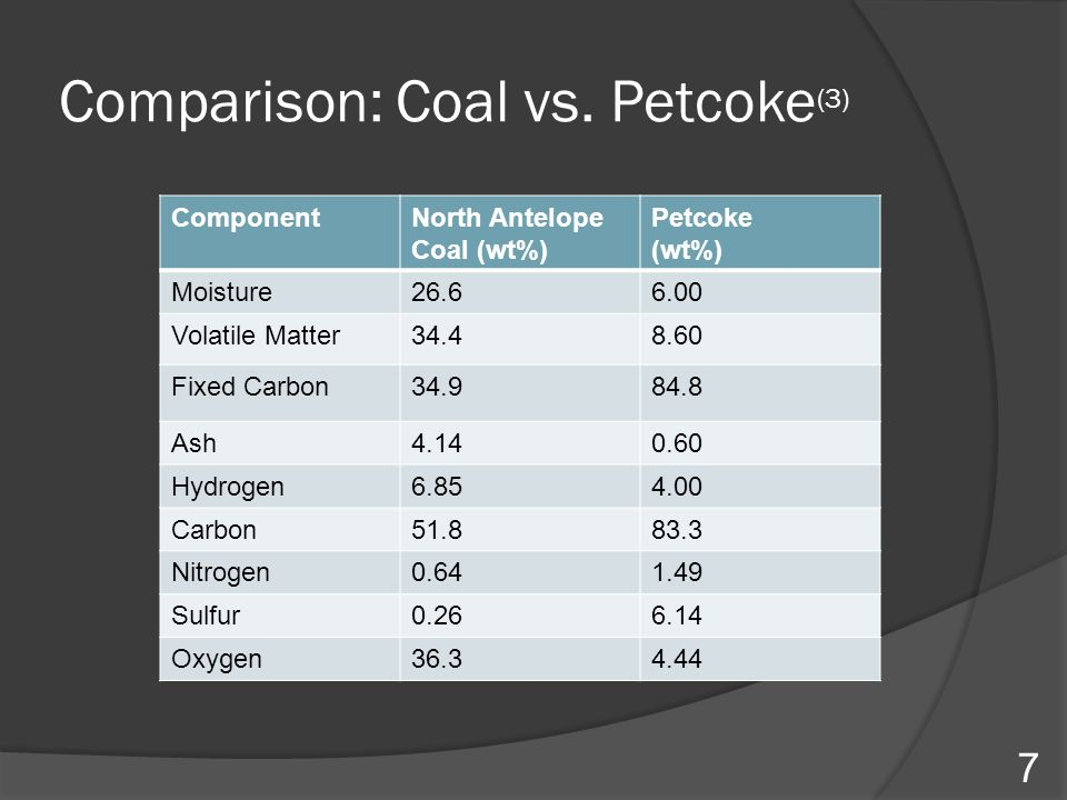 Comparison: Coal vs. Petcoke(3)