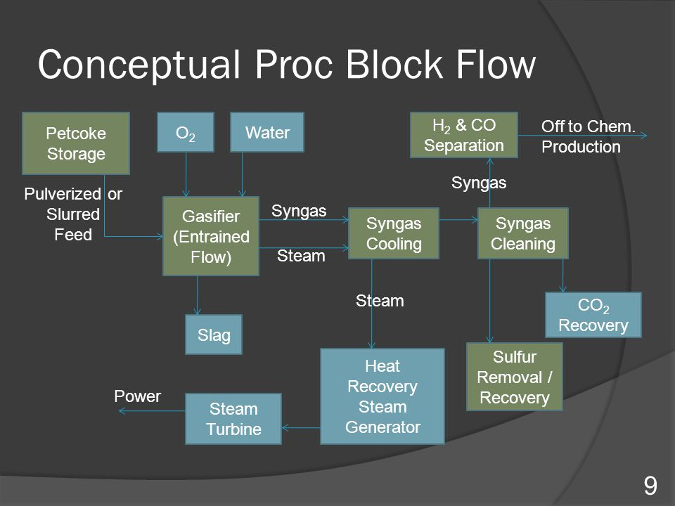 Conceptual Proc Block Flow