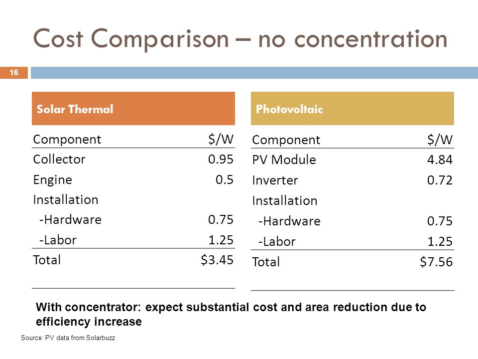 Cost Comparison – no concentration