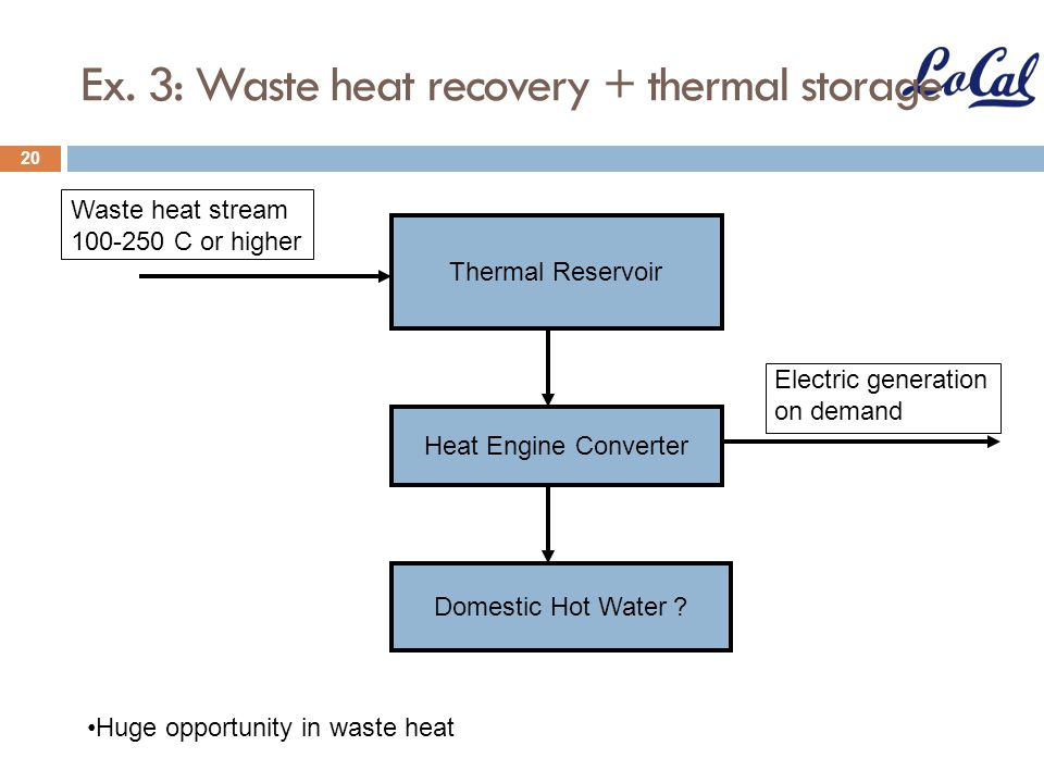 Ex. 3: Waste heat recovery + thermal storage