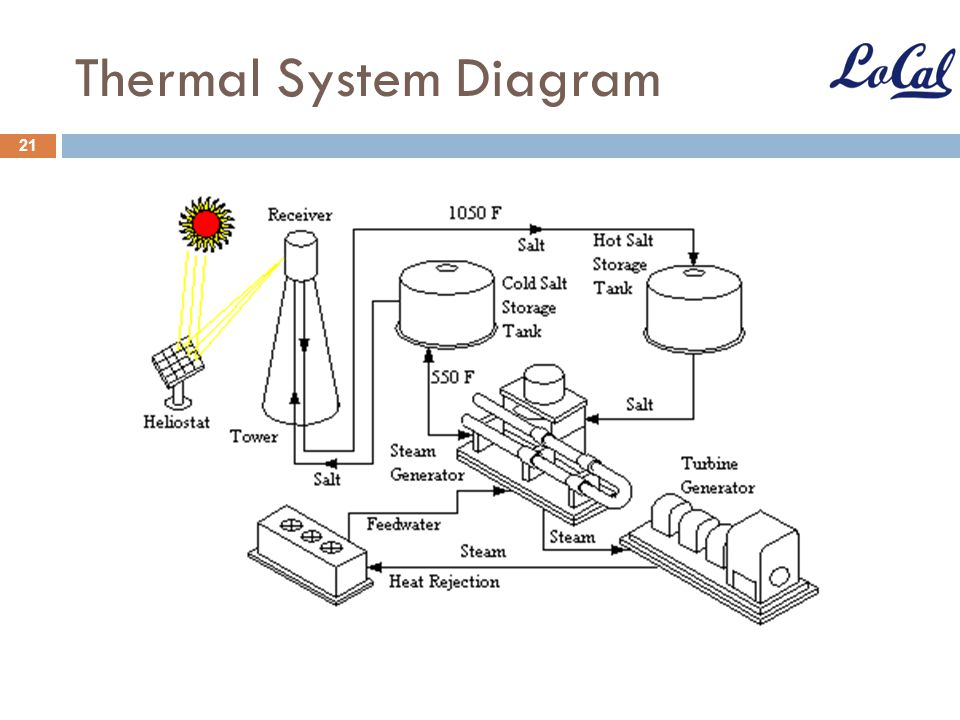 Thermal System Diagram