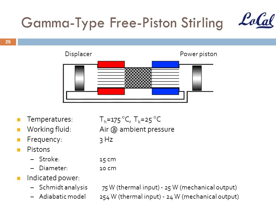 Gamma-Type Free-Piston Stirling