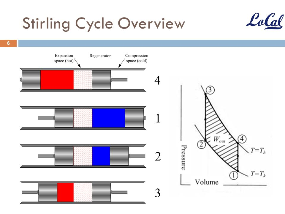 Stirling Cycle Overview