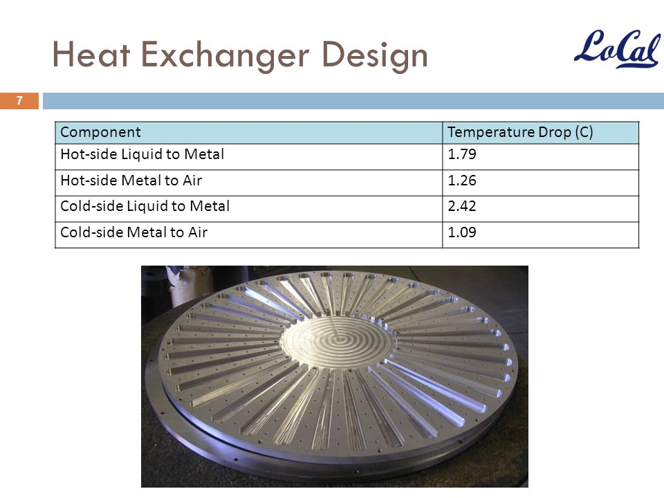 Heat Exchanger Design Component Temperature Drop (C)