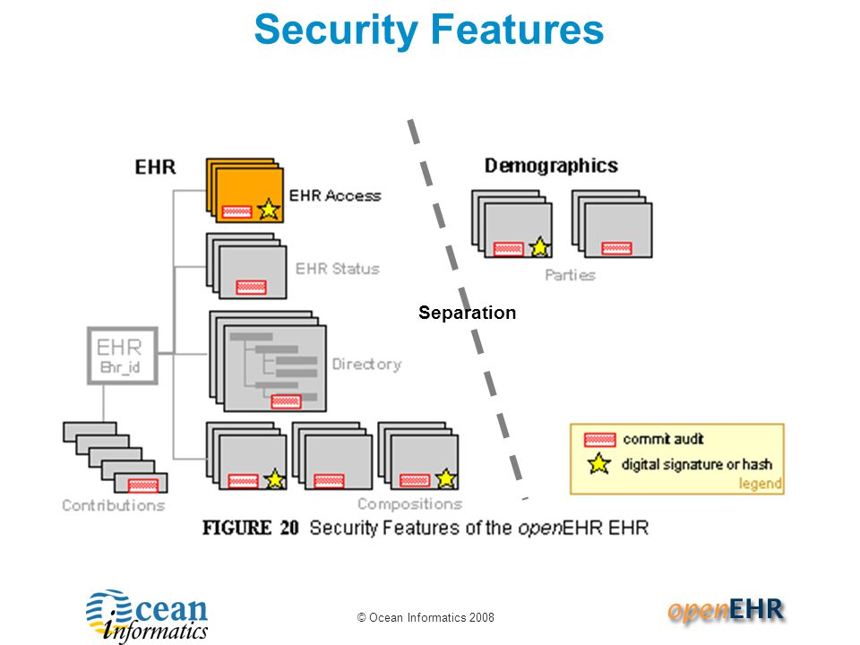 Security Features Separation