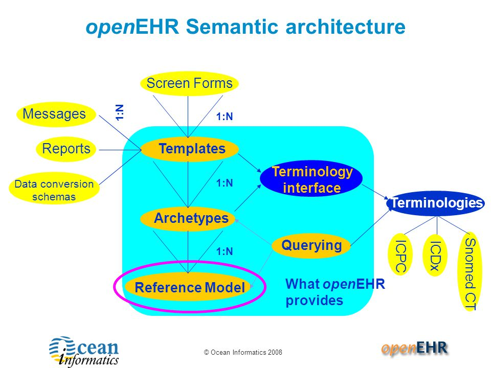 openEHR Semantic architecture