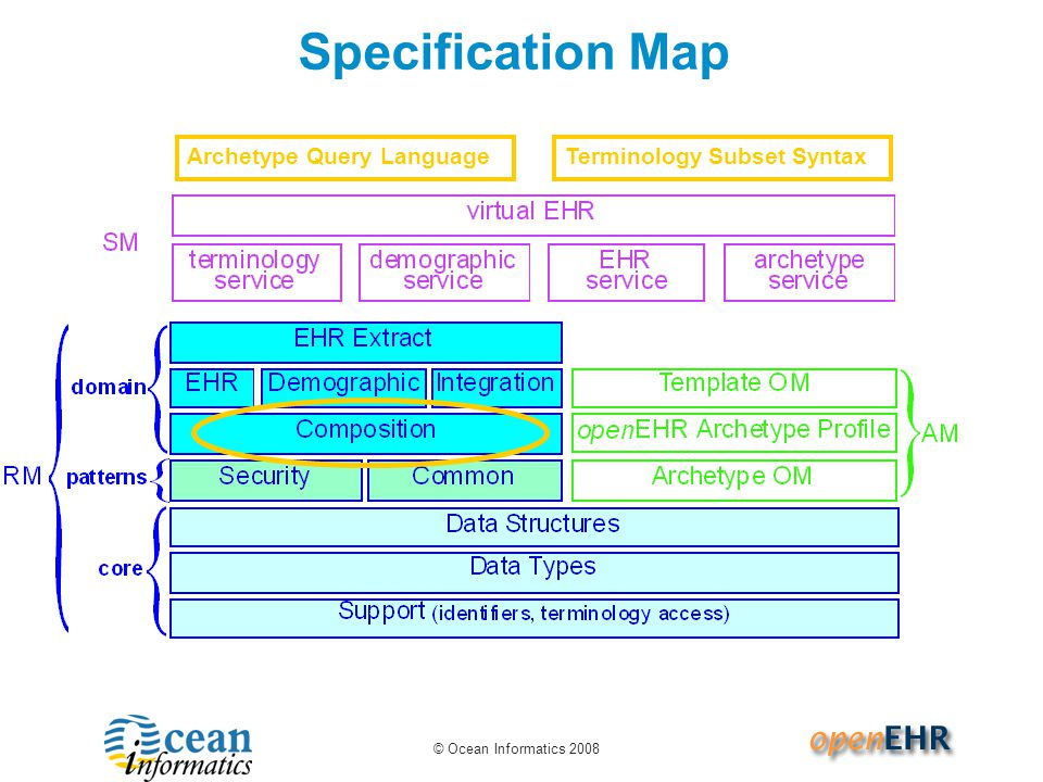Specification Map Archetype Query Language Terminology Subset Syntax