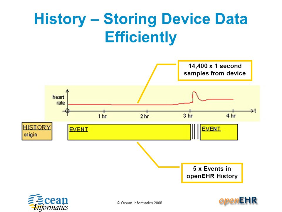 History – Storing Device Data Efficiently