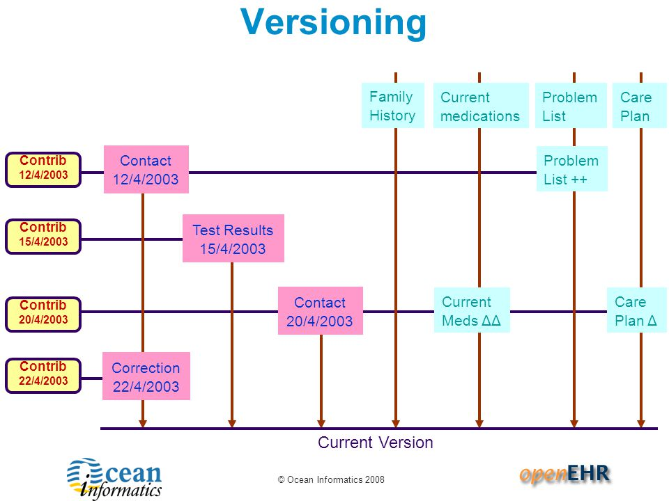Versioning Current Version Family History Current medications Problem