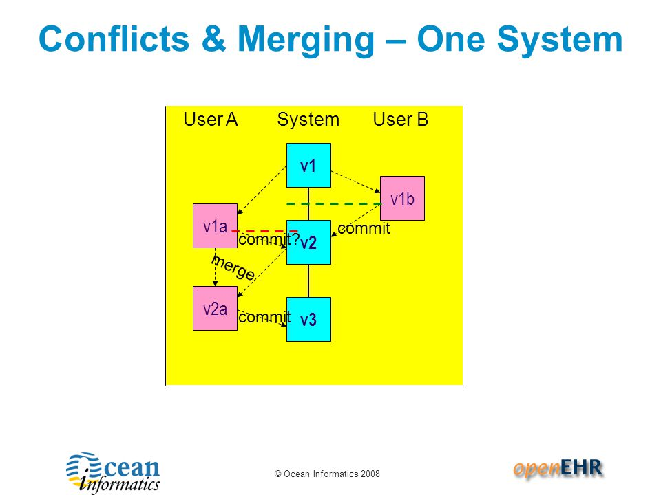 Conflicts & Merging – One System