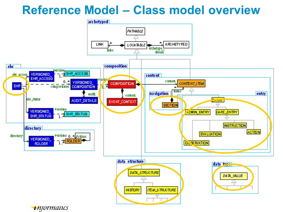 Reference Model – Class model overview